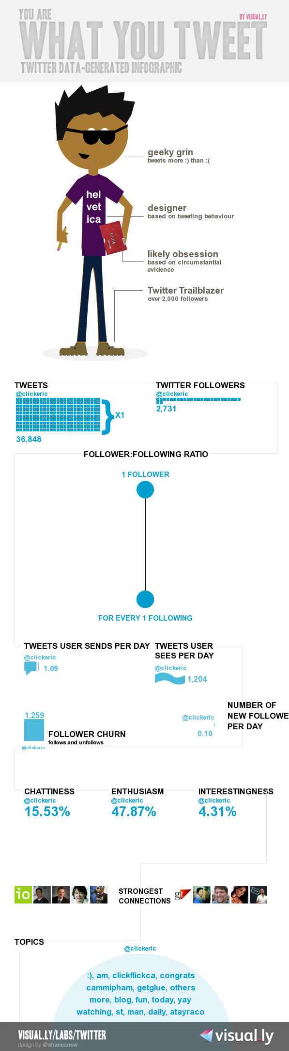 clickeric twitter infographic generated by visual.ly